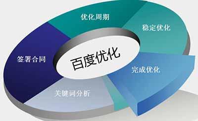 高质量内容对南昌网站建设优化排名的益处